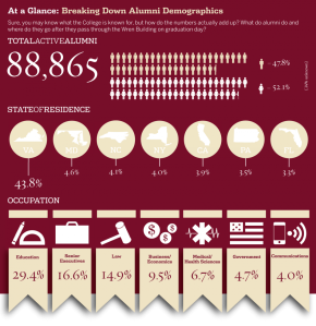 Infographic College of William & Mary Magazine 2011