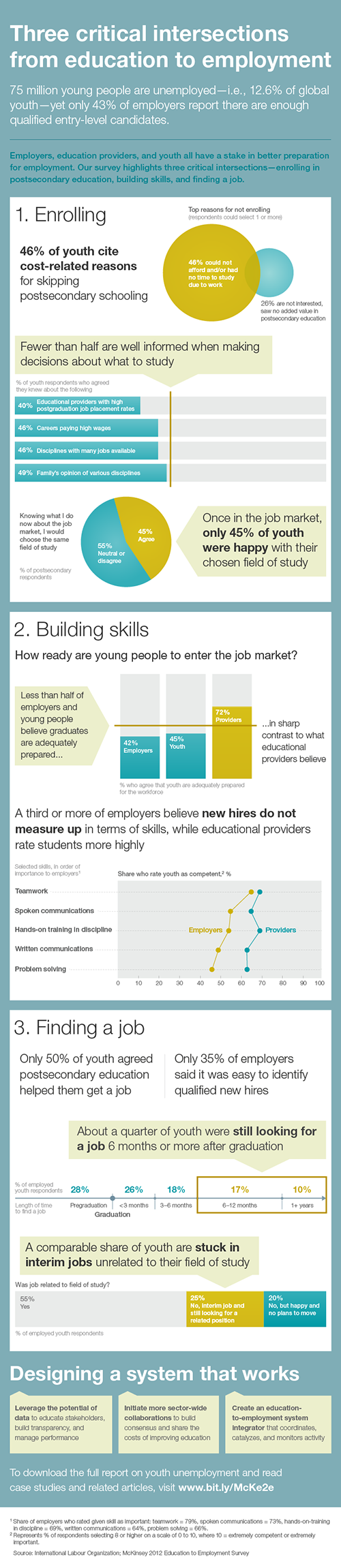 Infographic: Education to Employment: Designing a system that works